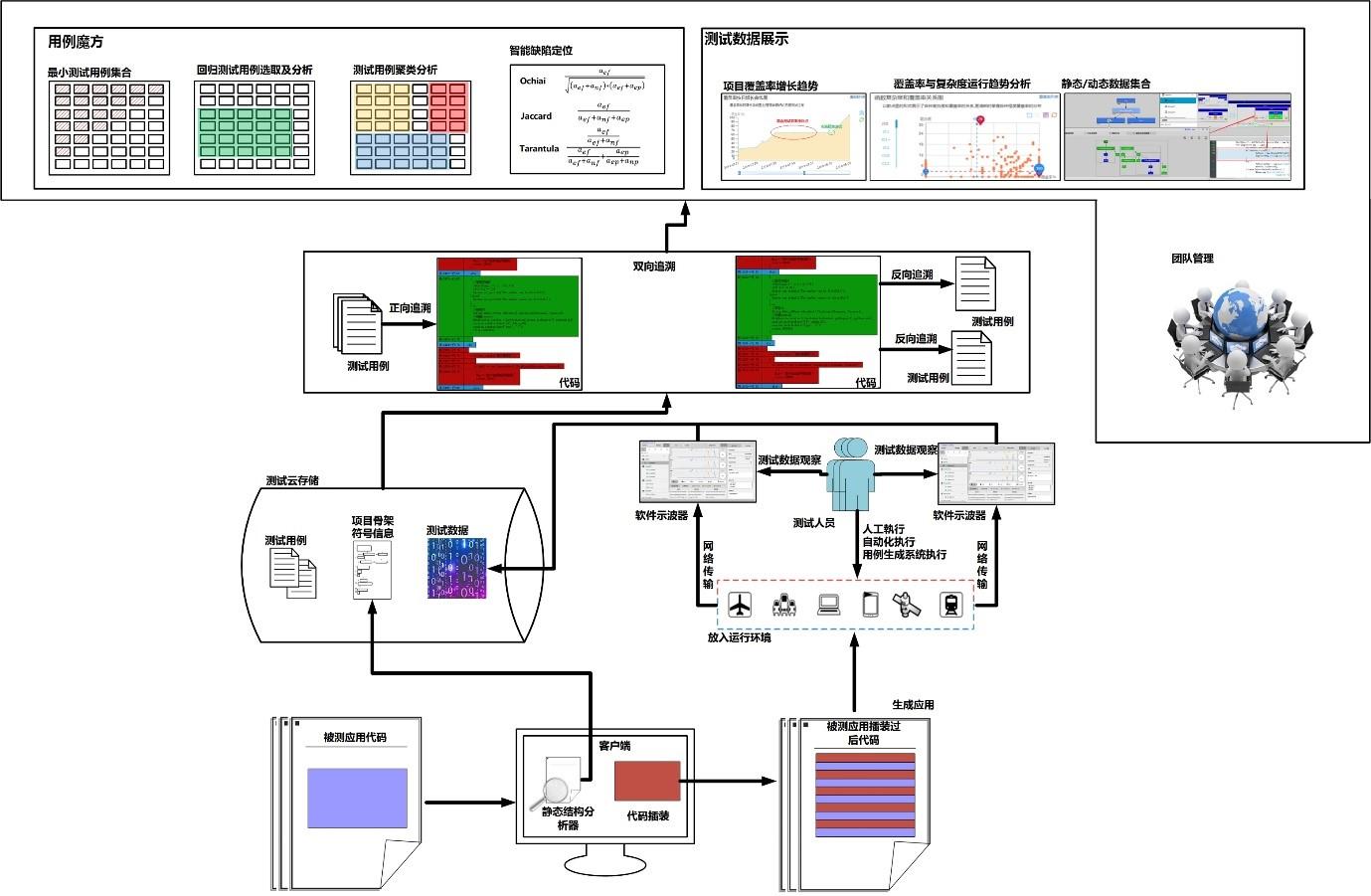 图4.1-1 精准测试的总体架构图