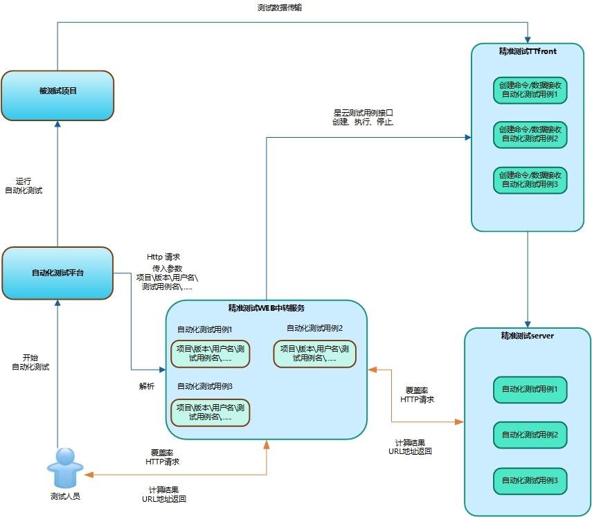 图7.3.1-1 精准测试HTTP接口请求中转台直连对接模式