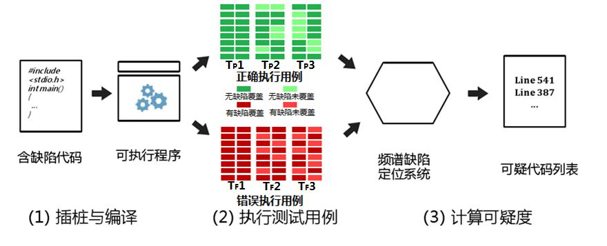 图5.2.4-1 通过功能测试频谱法分析进行智能缺陷定位