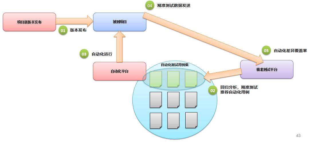 图7.3.1-2 精准测试与自动化对接后推荐自动化用例场景
