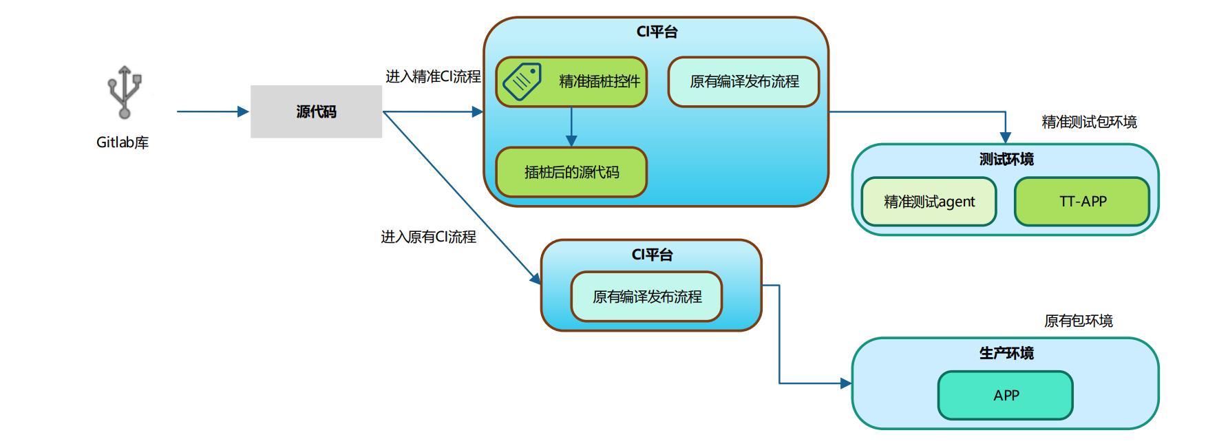图7.4 精准测试与CI对接方案