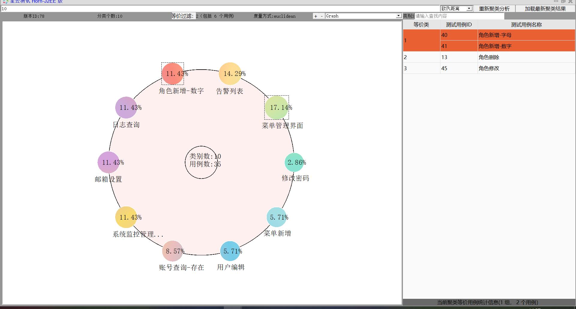 图5.3.2-2 聚类分析
