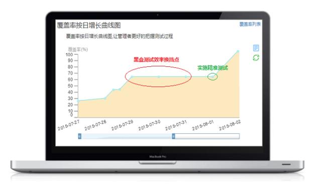 图6.4.1-1 覆盖率每日增长趋势图与黑盒测试瓶颈