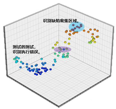 图5.3.2-1 测试密度