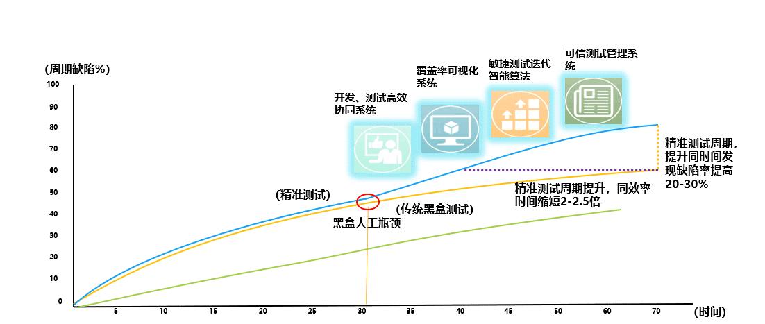 图1-1 精准测试在大型系统的效率运行分析