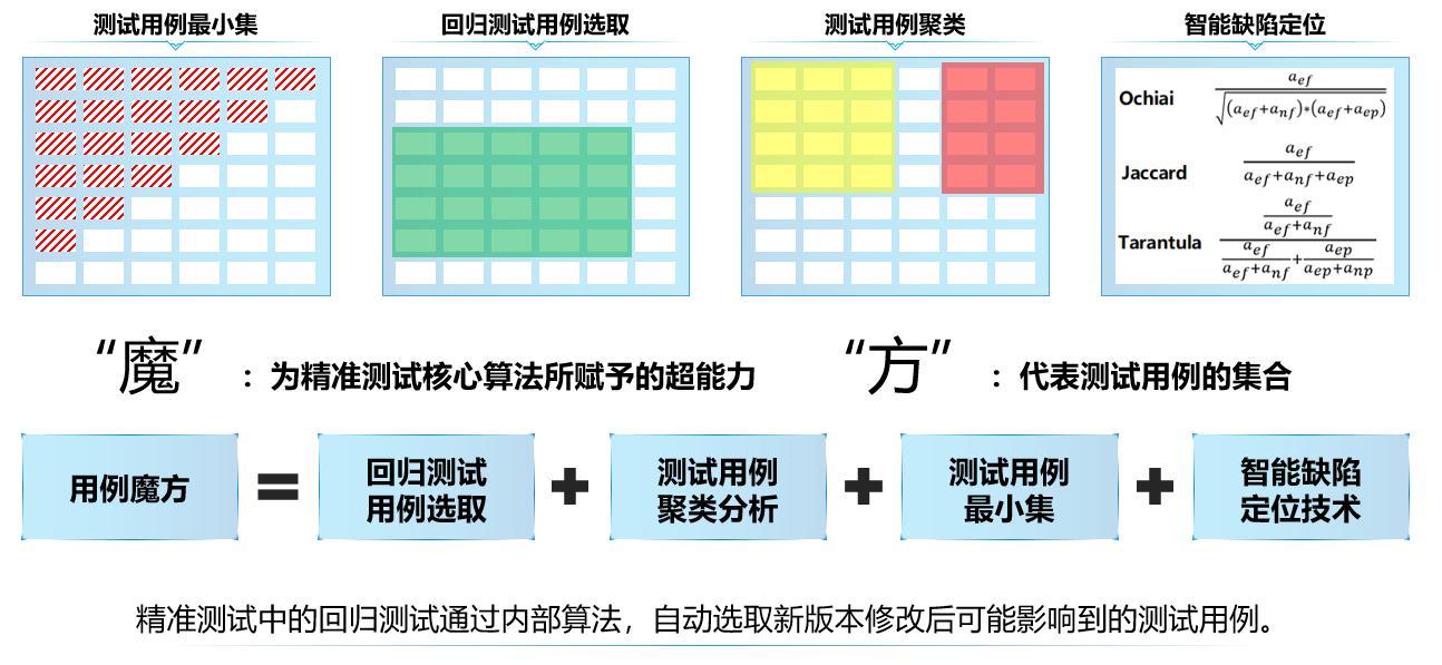 图4.1-2 精准测试的用例魔方