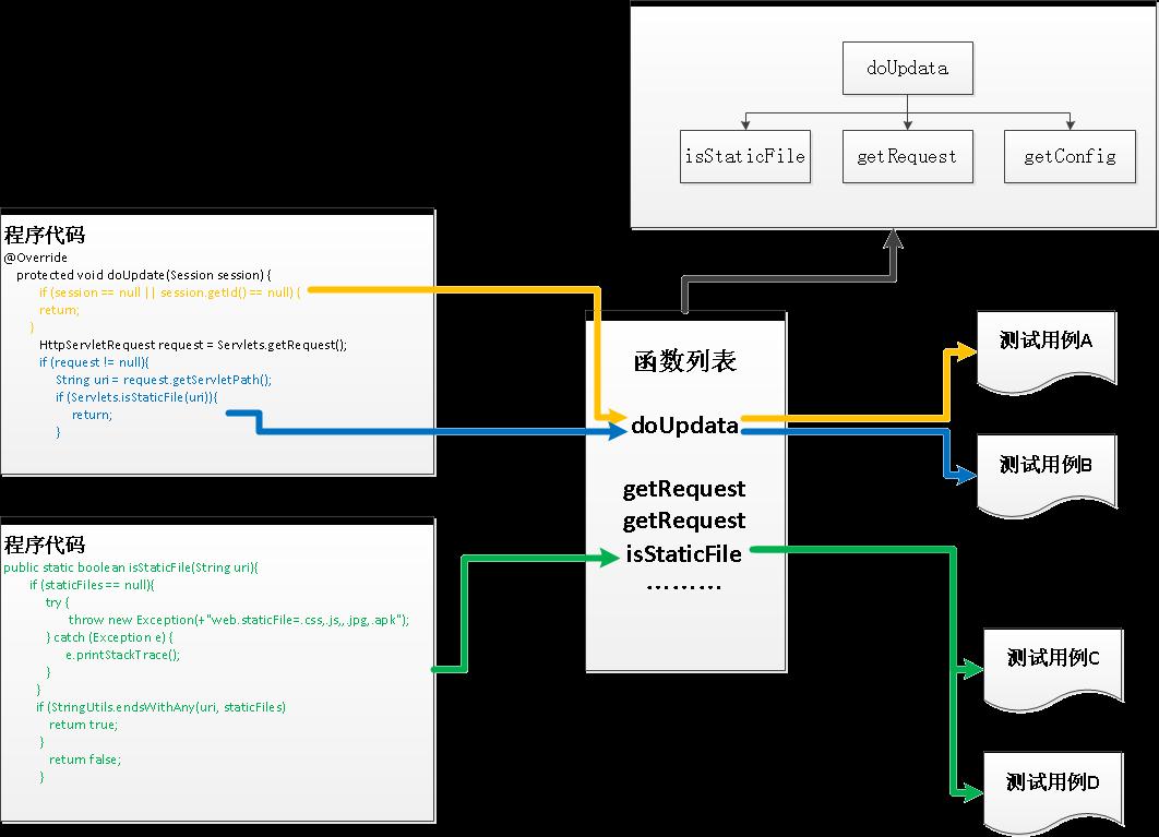 图4.3.2-1 双向追溯(反向)-代码追溯到测试用例