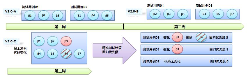 图8.2-1 精准测试智能回归测试用例的选取