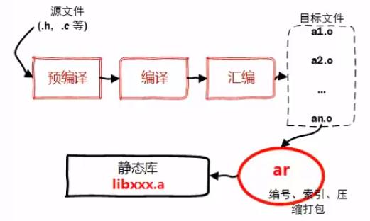 静态库工作原理.png