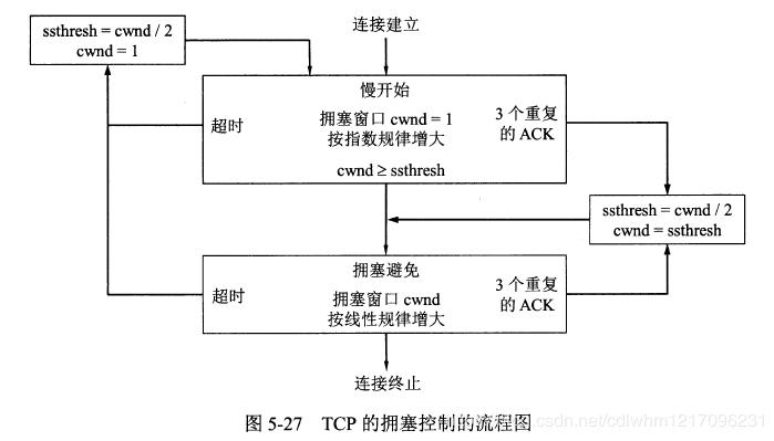 TCP的拥塞控制流程图