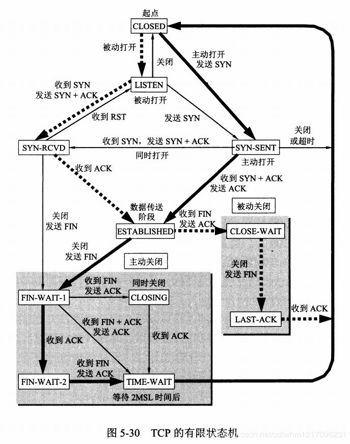 TCP的有限状态机