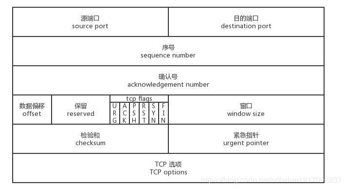 TCP首部