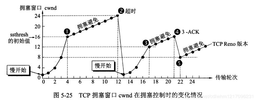TCP拥塞窗口cwnd在拥塞控制时的变化情况