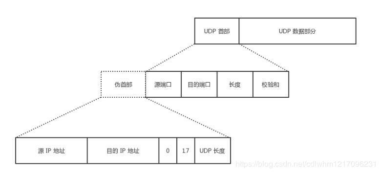 UDP首部