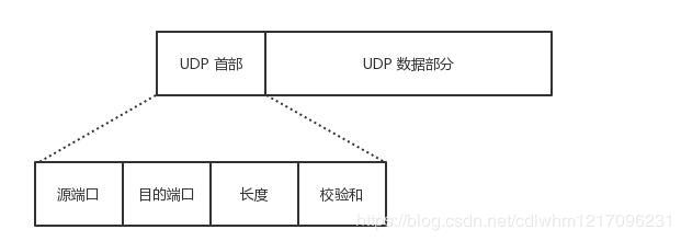 UDP报文结构