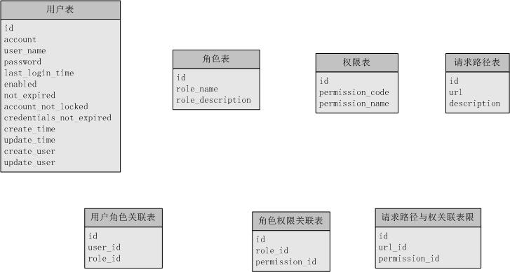 数据库设计