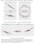 LID plots