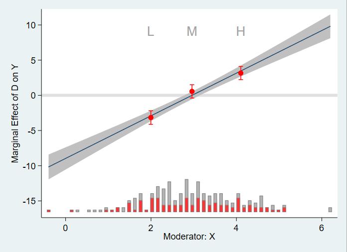 线性二分类变量处理效应
