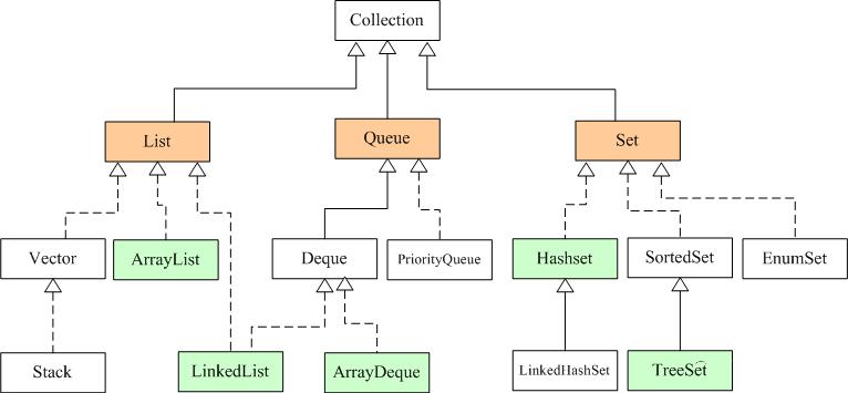 详解Java集合框架,让你全面掌握!
