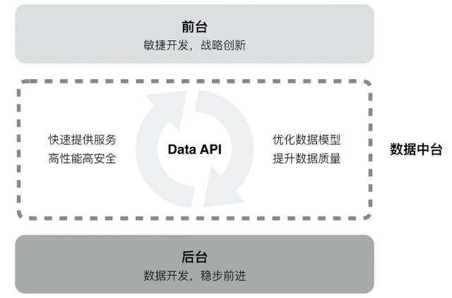 详解阿里数据中台架构