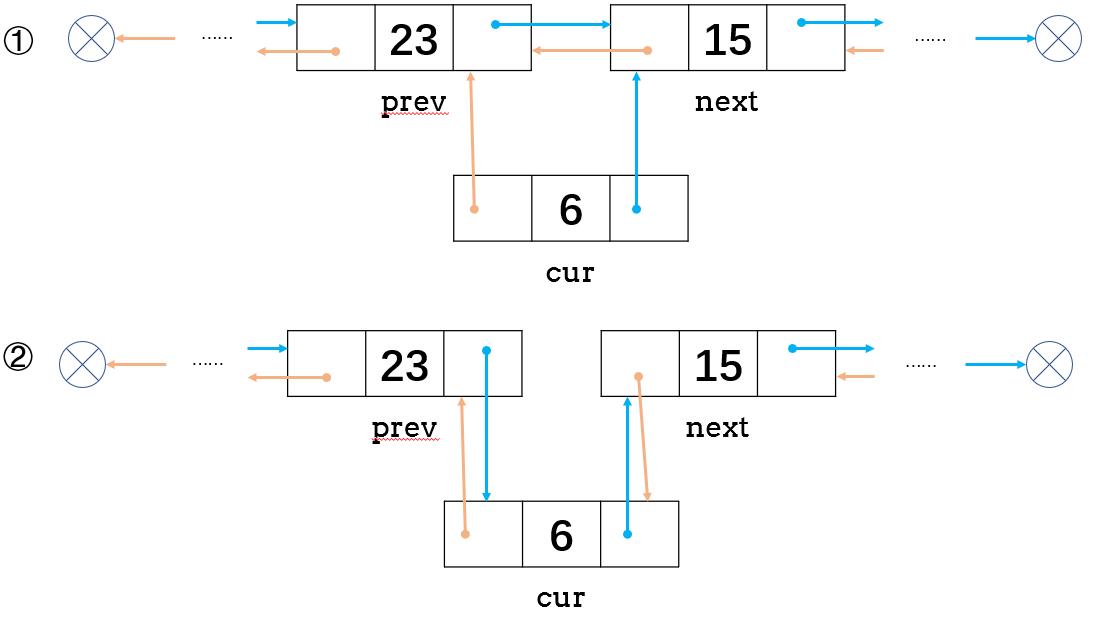 双链表的添加操作.png