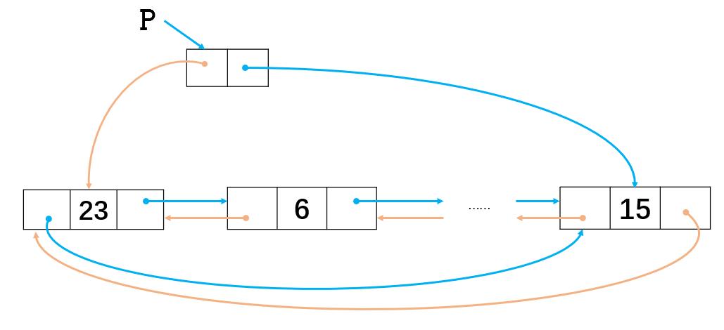循环双链表.png