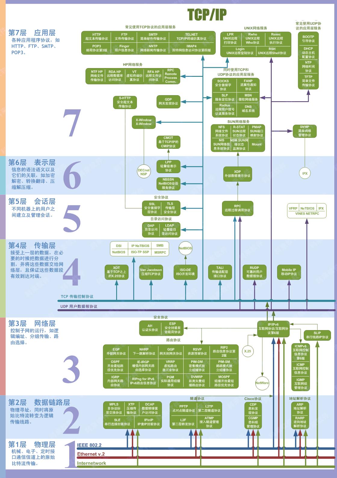 七层协议图解,来自CSDN.雨飞