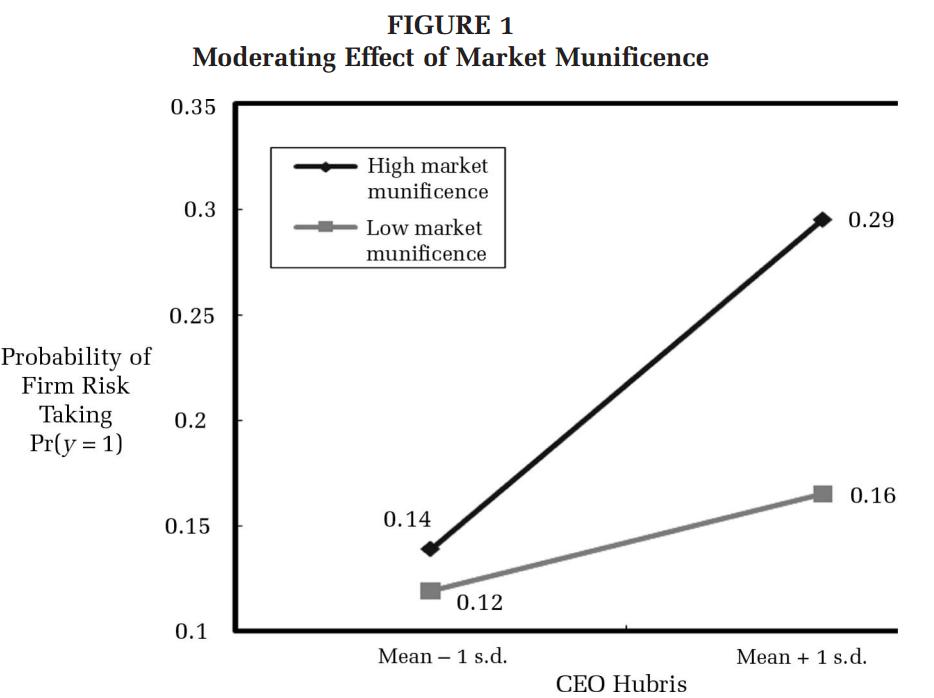 图1 CEO自负与企业风险偏好