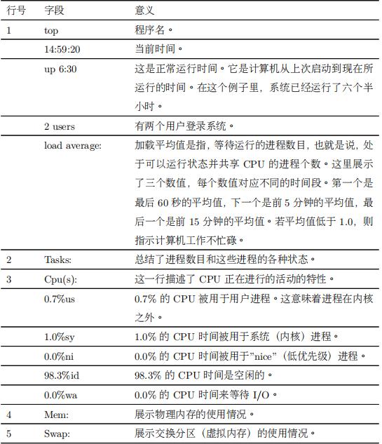 top命令信息字段