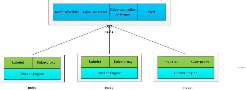 kubernetes培训-kuberneters架构图.jpg