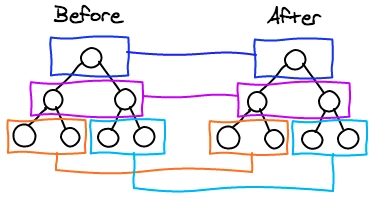 比较只会在同层级进行, 不会跨层级比较。