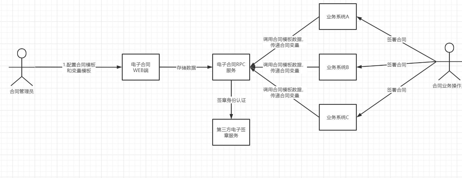 电子合同业务流程.png