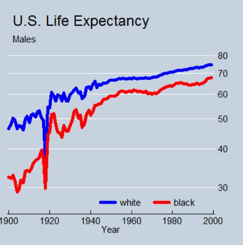 美国预期寿命