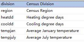 城市温度数据集
