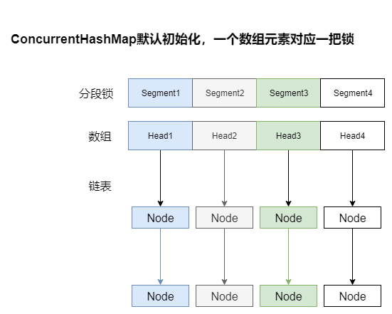 ConcurrentHashMap默认结构.png