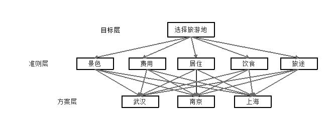 层次结构模型