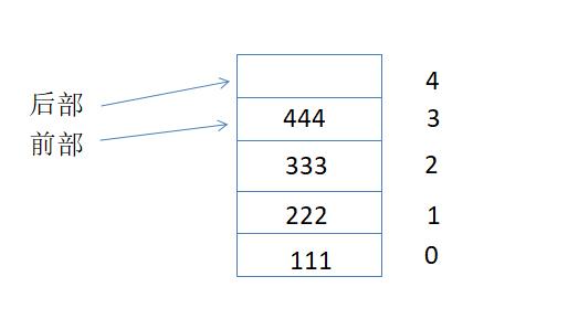 4个已插入数值的元素删了三个