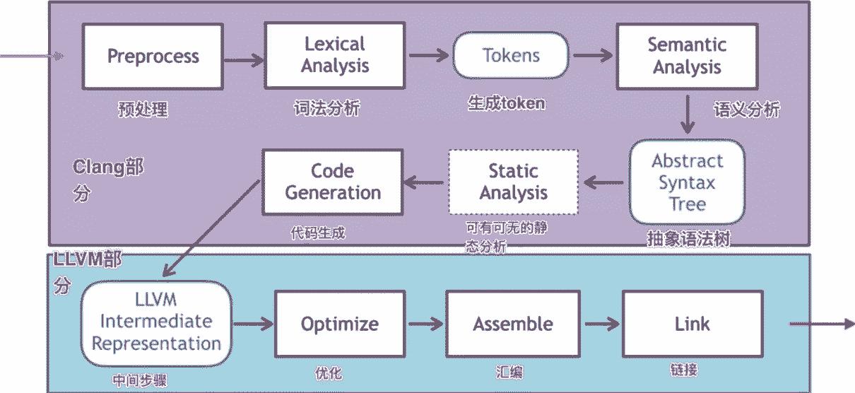 编译过程概述