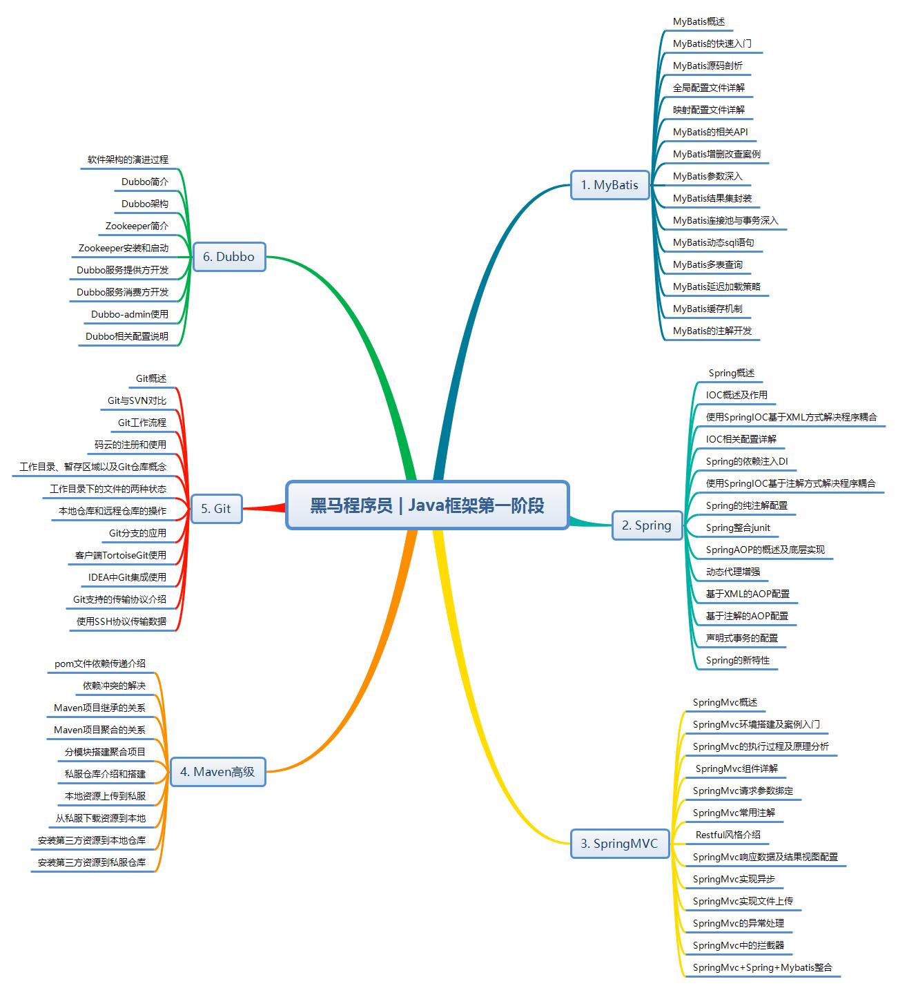 黑马程序员 Java框架第一阶段技术要点