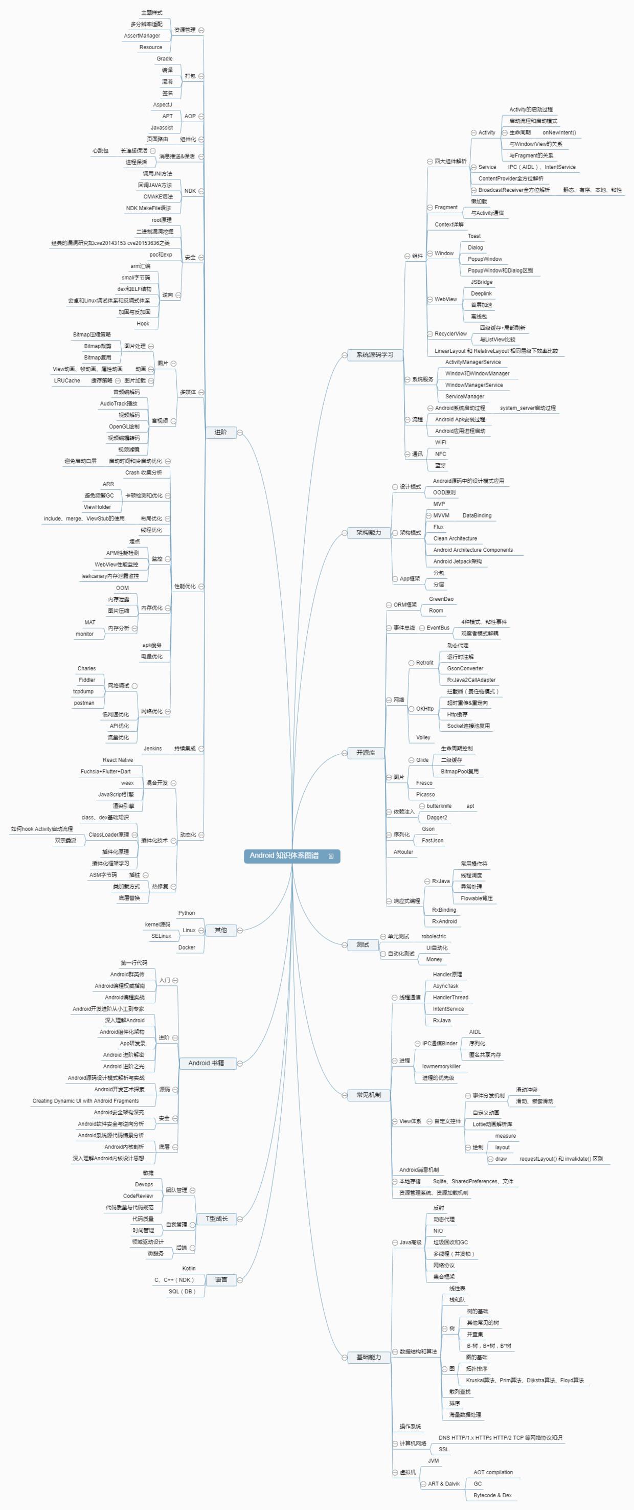 Android高级架构进阶知识体系图谱