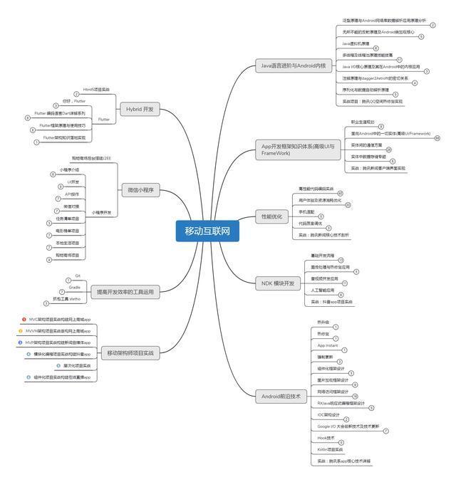 Android开发进阶学习图谱