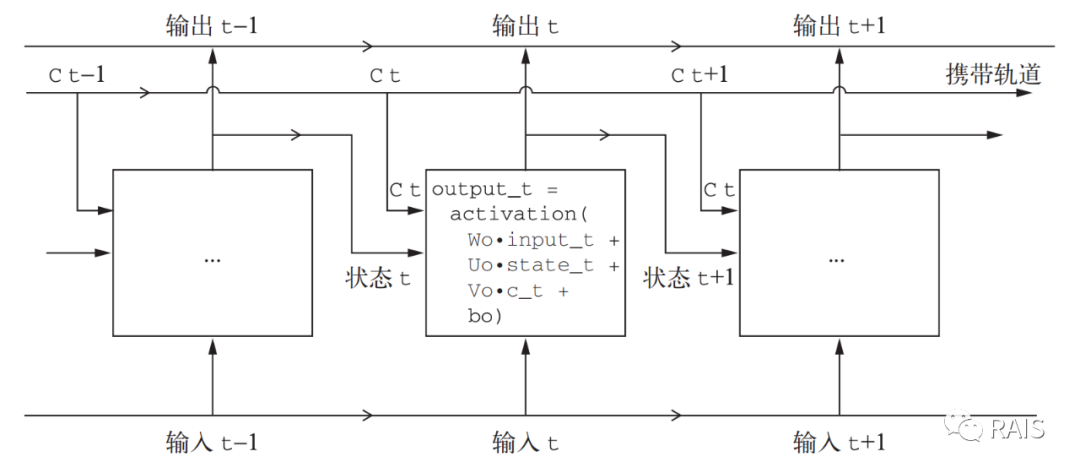 LSTM 的简化图
