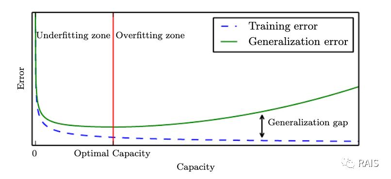 训练误差和泛化误差