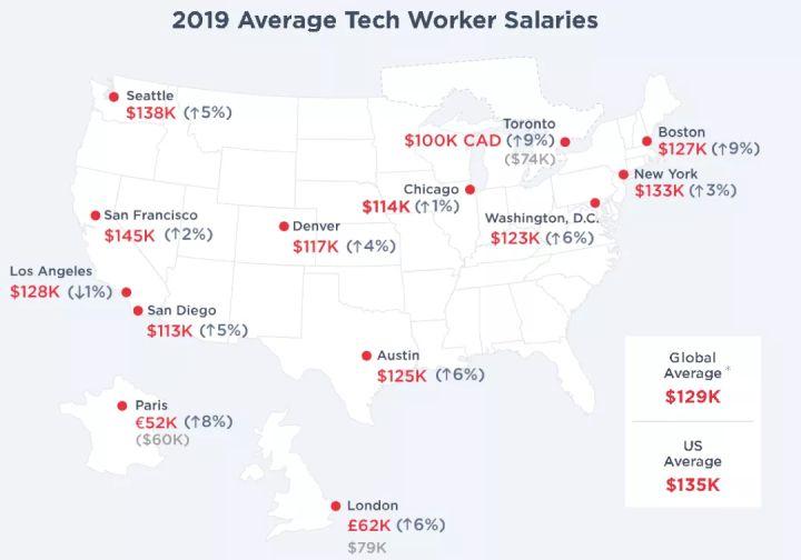 Hired对北美从事科技行业人员的薪资调查