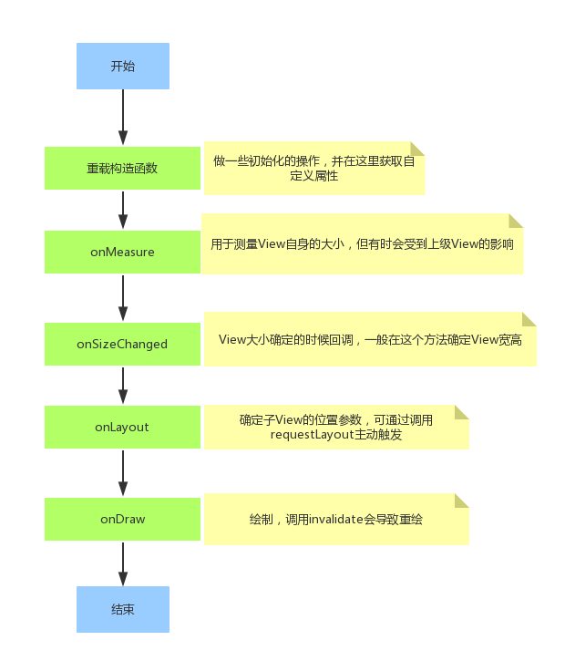 自定义View绘制流程图