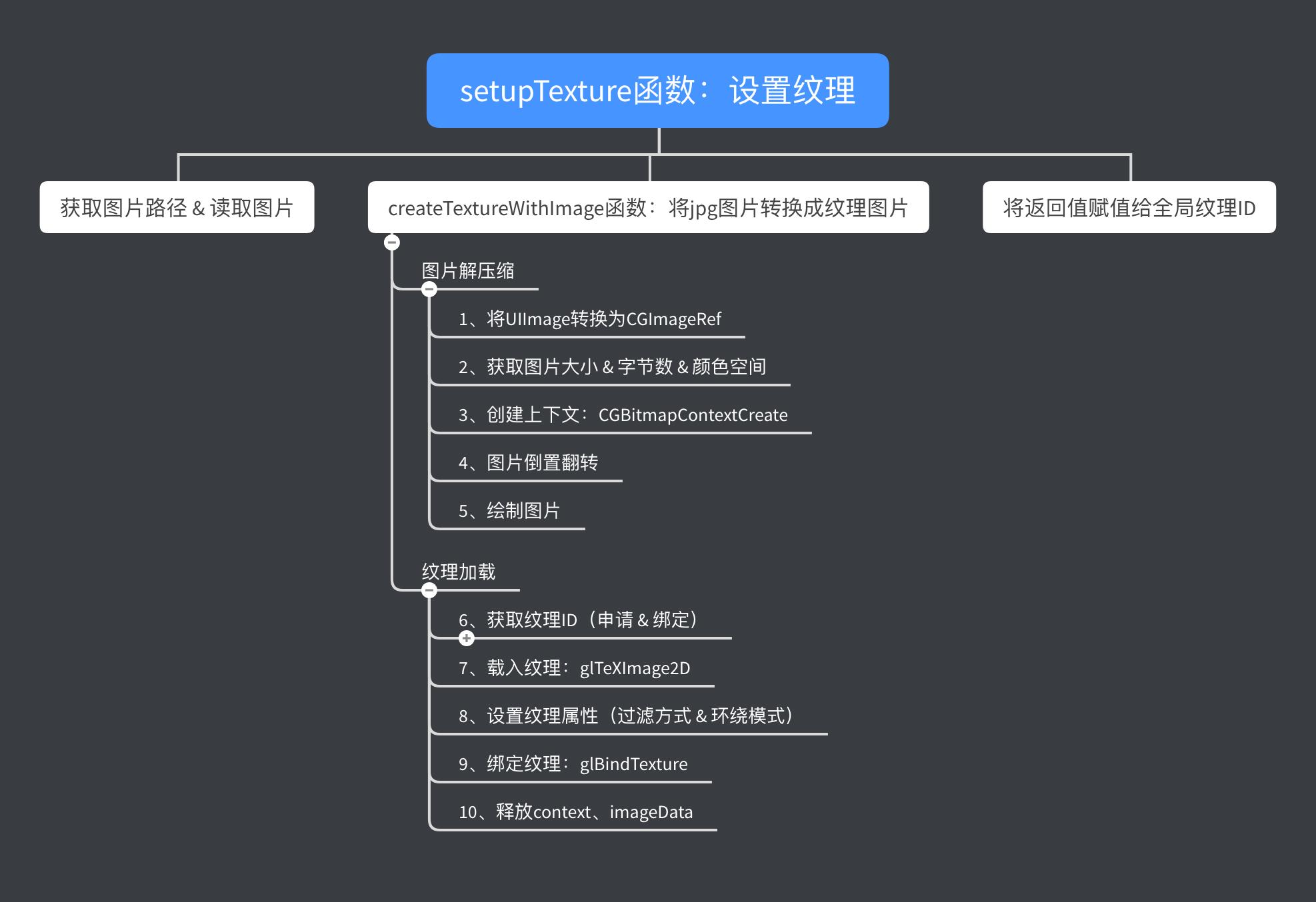 setupTexture函数流程