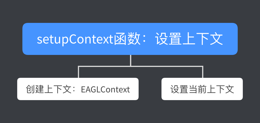setupContext函数流程