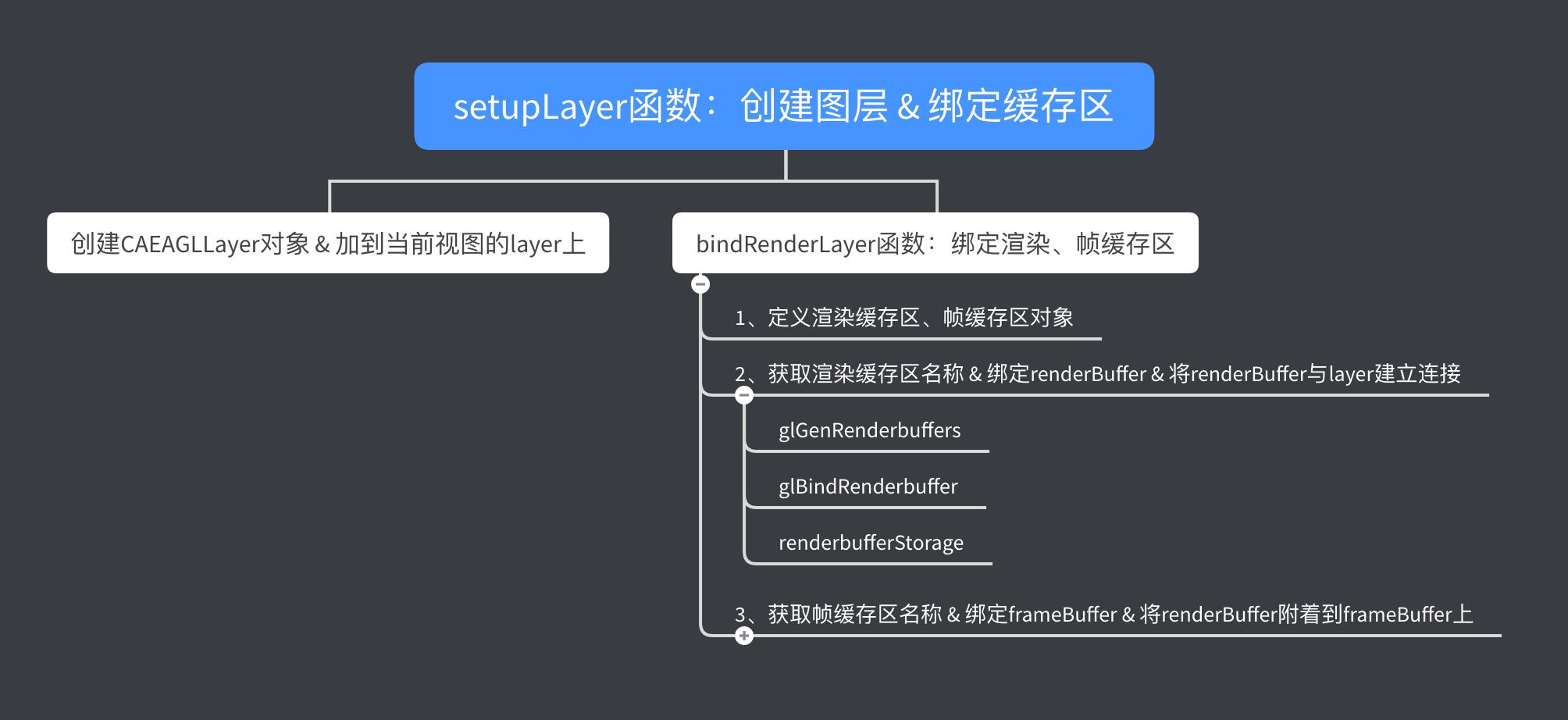 setupLayer函数流程