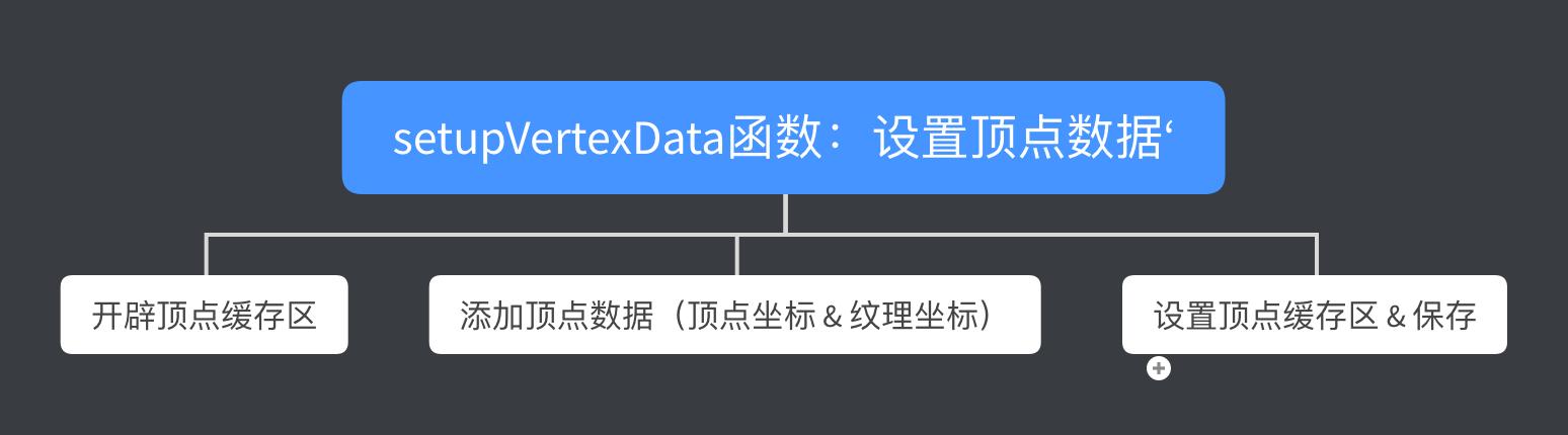 setupVertexData函数流程