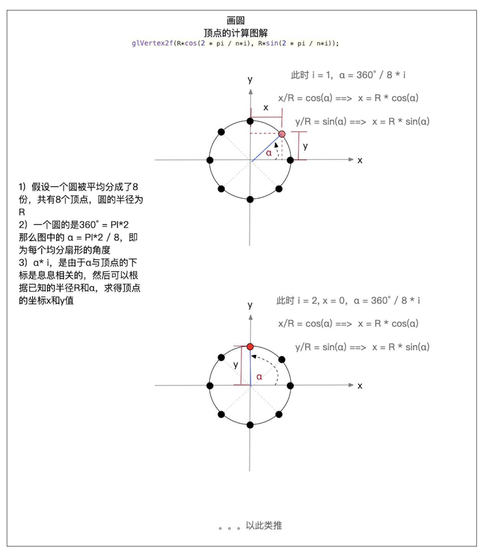 圆中顶点坐标的求解